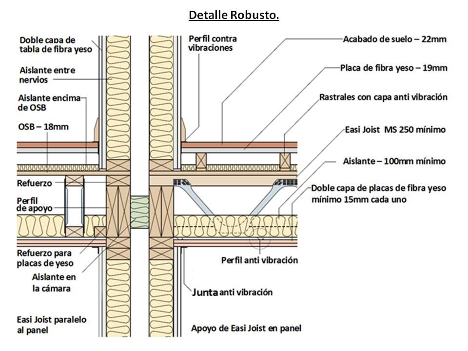 Beneficios de utilizar timber frame para particulares for Piso tecnico detalle